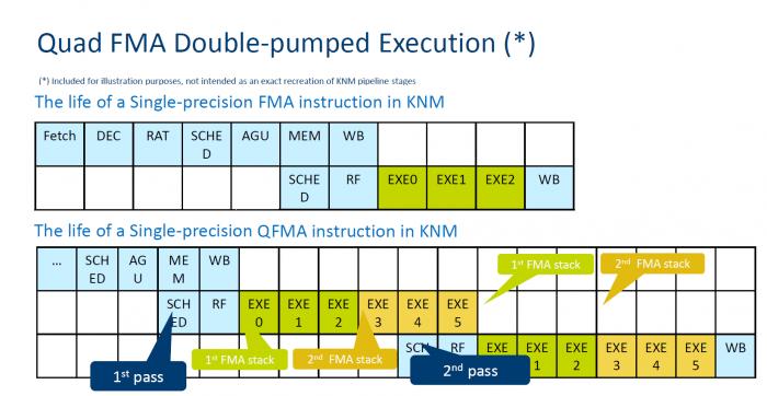 """Quad-FMA ist ein kleiner Schritt hin in Richtung zu einer Tensor-Unit. Intel hat hierfür """"double pumped execution"""" eingeführt, so dass die Ausführung nur wenig länger als bei einem FMA-Befehl benötigt."""