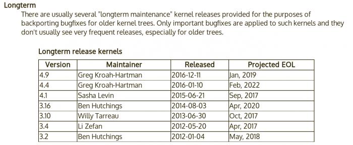 Fünf oder sechs Jahre gepflegte Linux-Versionen sind ein alter Hut, den viele Hersteller von Android-Hardware nicht für sich zu nutzen wissen.