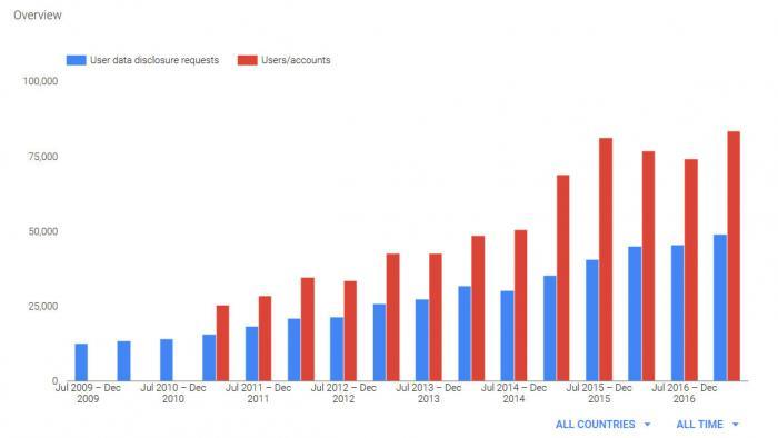 Regierungsanfragen bei Google auf Rekordhoch