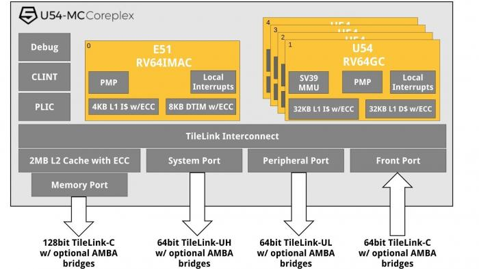 SiFive U54-MC Coreplex mit RISC-V RV64GC