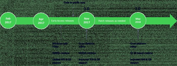 Die Roadmap sieht bereits vier Monate nach dem ersten GA-Release die Veröffentlichung von Version 2.0 mit einer angepassten Laufzeitumgebung vor.
