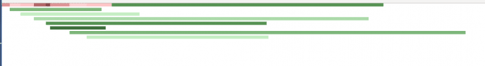 Die roten Balken spiegeln den Übersetzungsprozess wider, während die grünen für LLVM-Prozesse stehen.