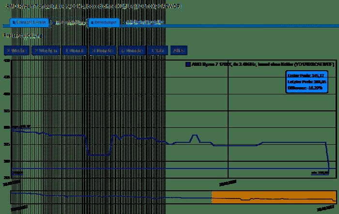 Preisentwicklung AMD Ryzen 7 1700X