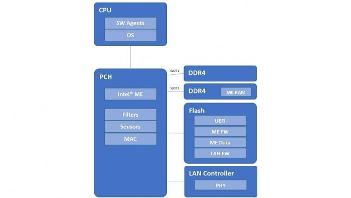 Intel ME/CSME, AMT 11.6