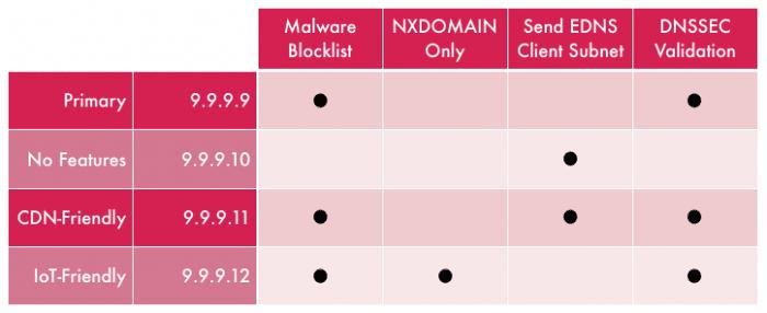 Quad9: Feature Matrix