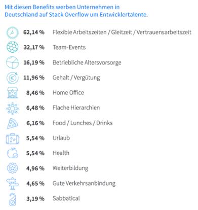 StackOverflow: Was deutsche Entwickler wirklich wollen