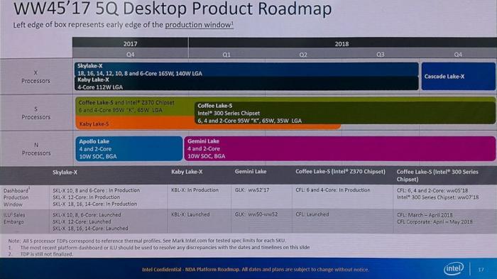 Ans Licht gelangte Präsentationsfolie mit Intel-Prozessor-Roadmap