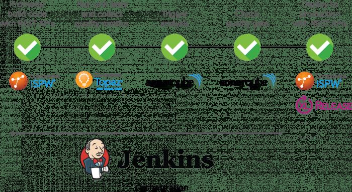 DevOps Toolchain: Integration von Topaz for Total Test mit SonarQube