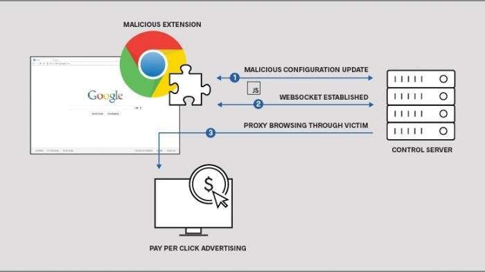 Chrome-Erweiterungen mit Schadcode bedrohen über 500.000 Nutzer
