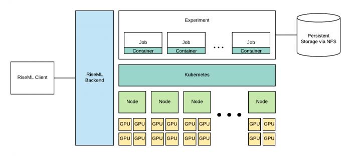 Der Aufbau von RiseML