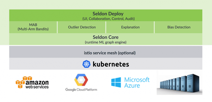 Seldon,io bietet einen kompletter Stack für das Machine Learning mit Seldon Core auf Kubernetes. (Bild: seldon,io)
