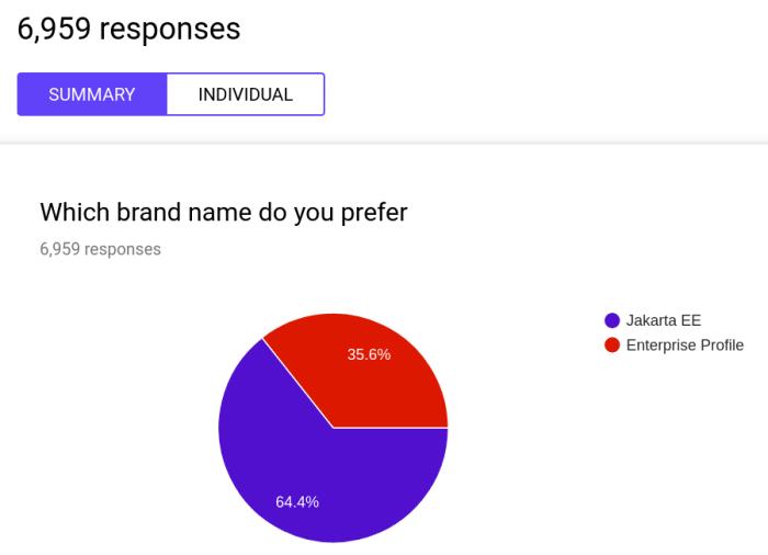 An der Abstimmung namen knapp 7000 Menschen teil.