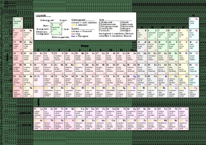 Wikipedia / gemeinfrei
