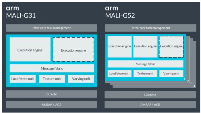 ARM Mali-G52 und G31: Smartphone-Grafikeinheiten mit Vulkan-Unterstützung
