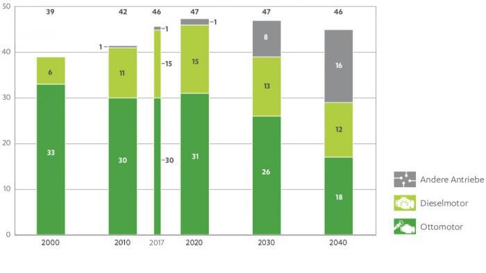 Prognose: 2040 fahren noch zwei Drittel der Autos mit Verbrennungsmotor