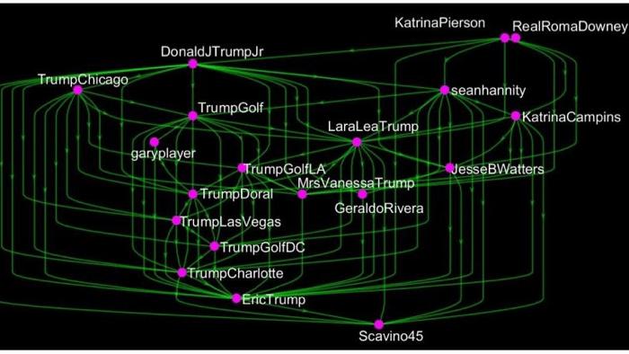 US-Wissenschaftler erforschen optimale Strategien zur Beeinflussung von Twitter-Nutzern