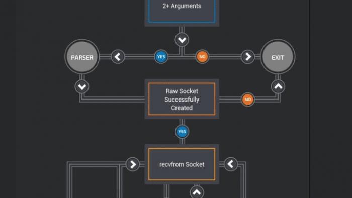 Großes Botnetz: VPNFilter-Malware nimmt weitere Geräte ins Visier