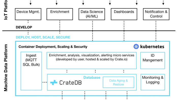 IoT-Datenbank CrateDB in Version 3.0 erschienen