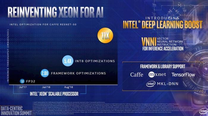 Intel Xeon Cascade Lake-SP Deep Learning Boost (VNNI)