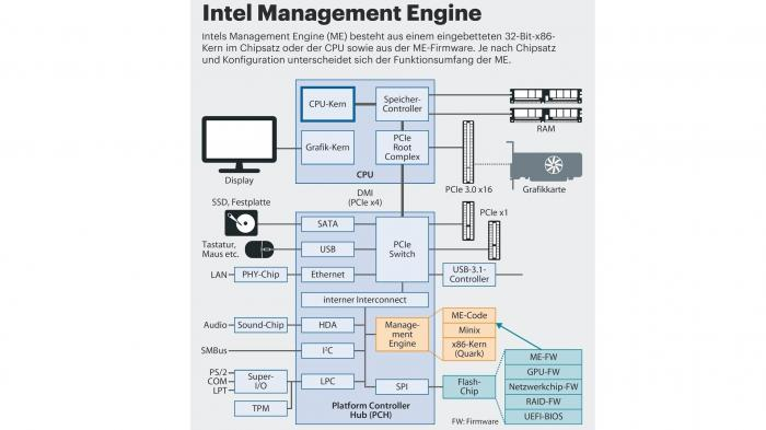 Intel Converged Security and Management Engine (CSME)