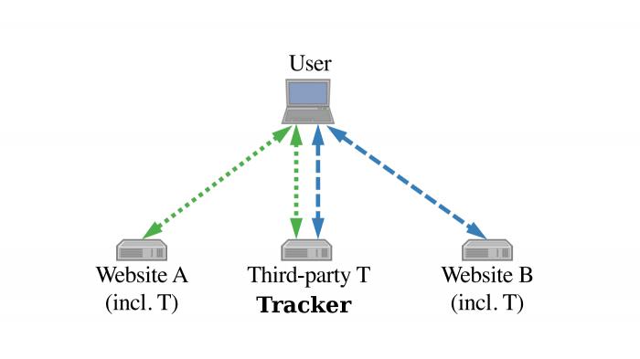 Forscher warnen vor Tracking via TLS