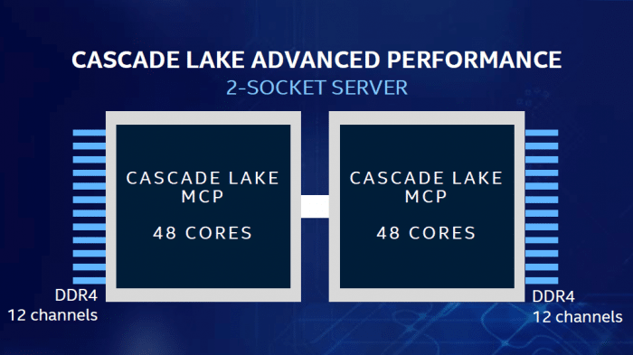 Intel Xeon Cascade Lake Advanced Performance (CLX-AP)