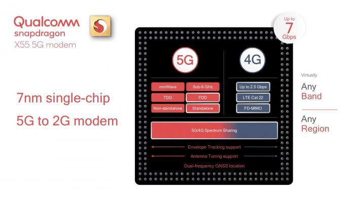 Qualcomm Snapdragon X55