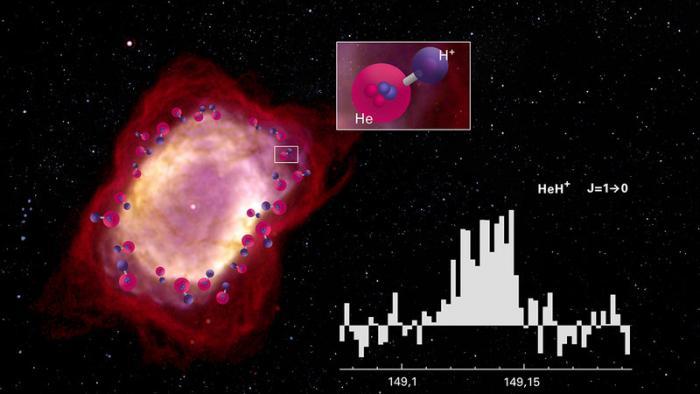 Erste Moleküle nach dem Urknall: Forscher finden Vorkommen von HeH+
