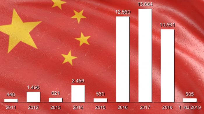Chinas Untnernehmen dampfen Investitionen in Europa ein