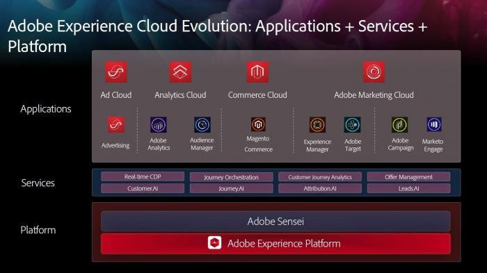 Neue KI-Dienste für Adobe Experience Cloud