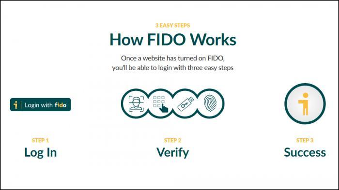Neue Website der FIDO-Allianz erklärt Einsteigern die passwortlose Anmeldung