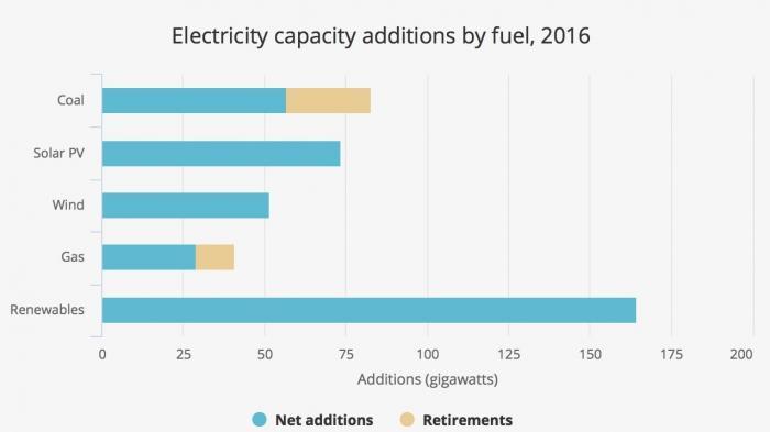 Solarenergie wächst weltweit stärker als Atom- und Kohlekraft