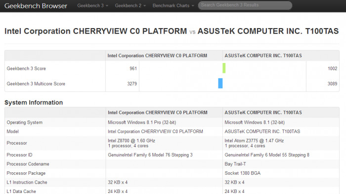Intel Atom x7-8700 im Geekbench 3