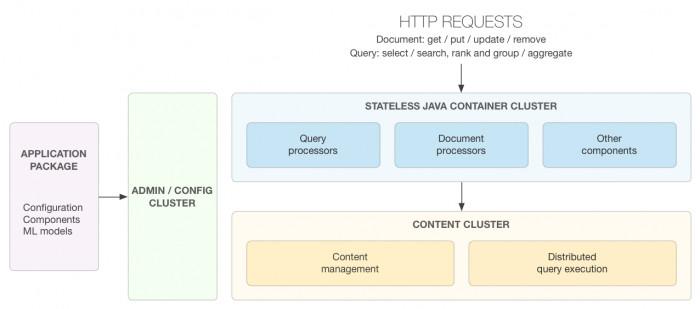Die Architektur von Vespa zur Verarbeitung der HTTP Requests