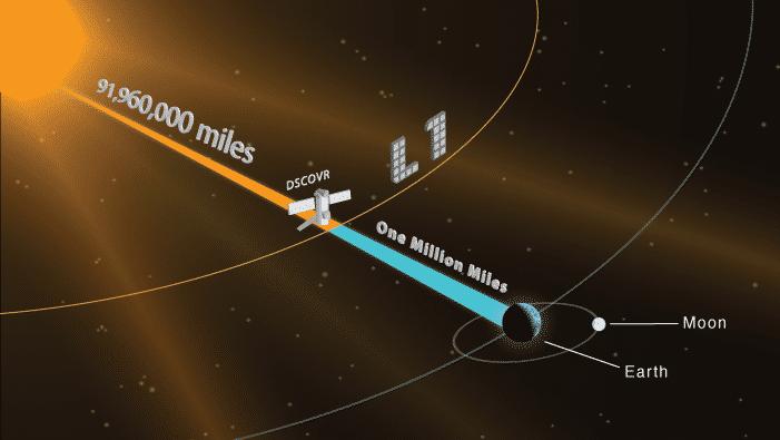 Der Standort von DSCOVR am Lagrange-Punkt L1