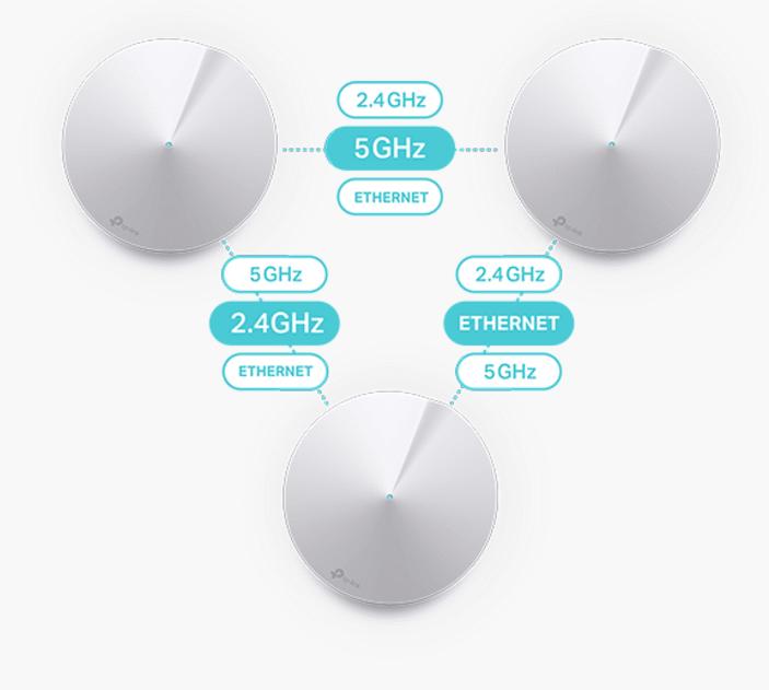 TP-Links Adaptive Routing Technology soll immer den schnellsten Weg durchs Heimnetz ermitteln.