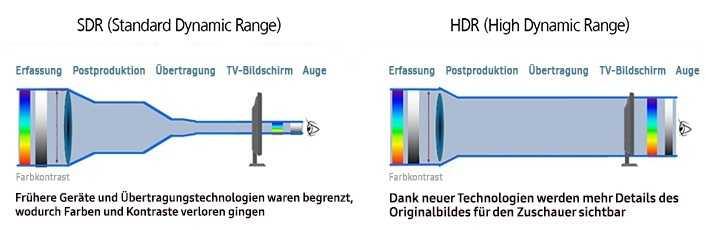 Mit HDR-Formaten werden mehr Details des Orginalbildes für den Zuschauer sichtbar.