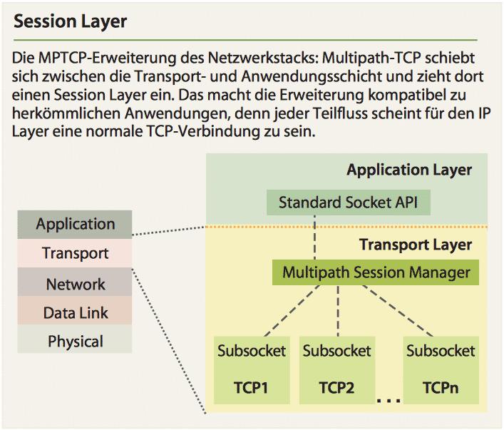 Multipath-TCP auf dem Sprung zum Standard