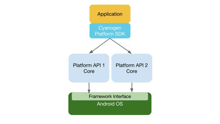 Cyanogen bekommt ein Platform SDK