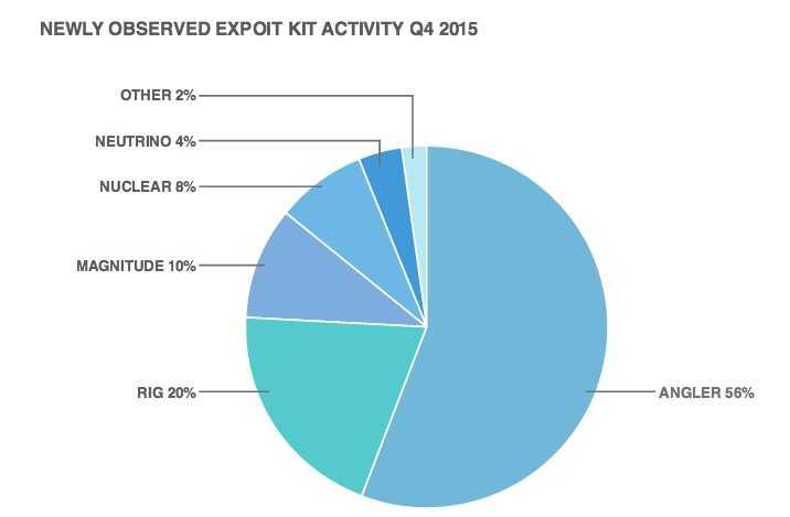 Verteilung der Exploit-Kits