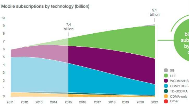 Ericsson zählt 7,4 Milliarden Mobilfunkanschlüsse weltweit