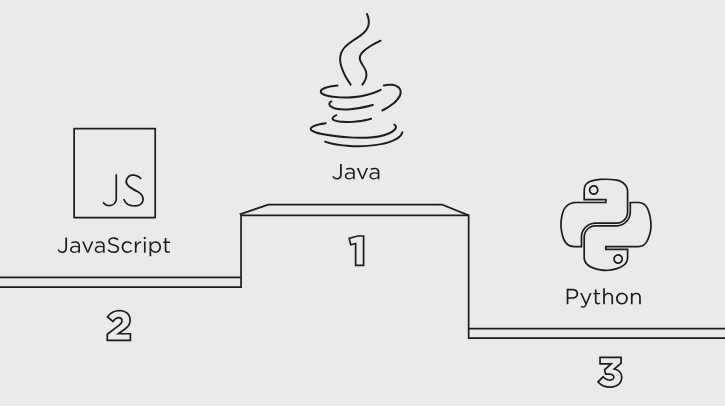 Studie: Java weiterhin beliebteste Programmiersprache