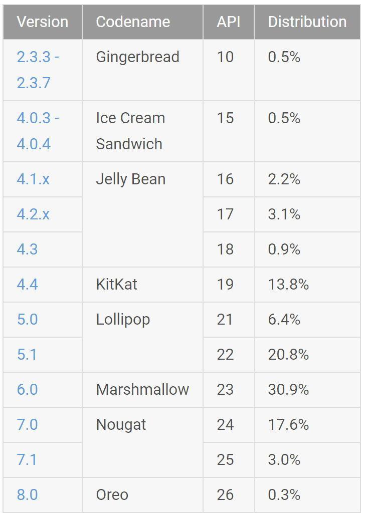 Google-Statistik von den 7 Tagen vor dem 9. November; es fehlen Versionen unter 0,1 Prozent. Nicht erfasst sind Geräte ohne Play-Store-Zugang wie die Amazon-Tablets, die meisten Smartphones in China und CustomROM-Geräte ohne GApps.