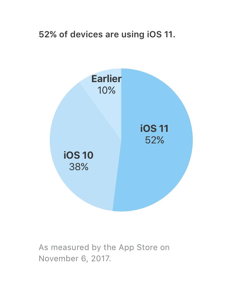 iOS 11 Verbreitung