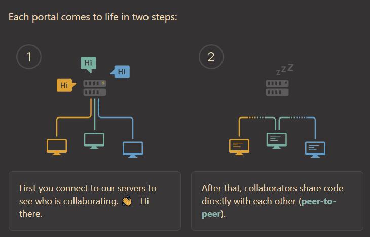 Der GitHub-Server übernimmt nur den Verbindungsaufbau.