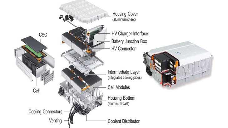 AutoBatRec2020: Fraunhofer und andere wollen Altbatterien aus Elektroautos intelligent wiederverwerten