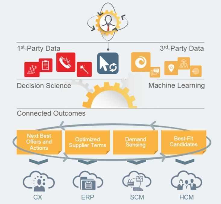 Auf diesem Marktplatz sollen die Applikationen voneinander lernen und aus den riesigen Mengen an Verbaucherdaten Wissen beziehen.