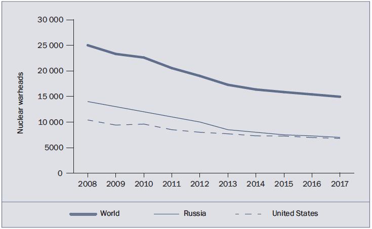 Zahlen, bitte! 4150 einsatzbereite Atomwaffen auf der Welt
