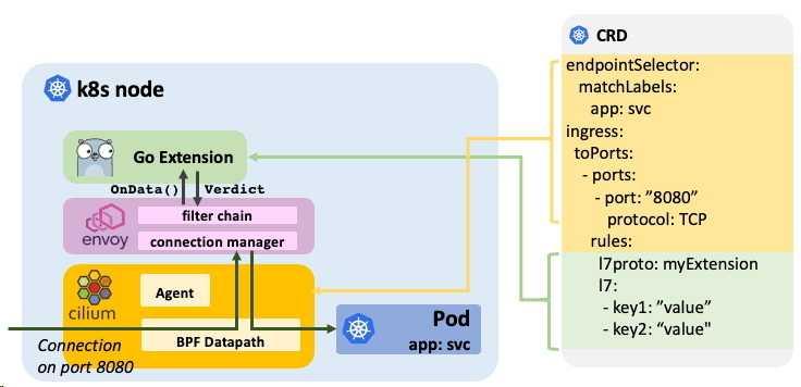 Konfiguration der Go-Erweiterungen