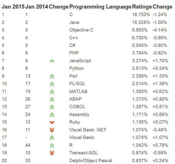 """TIOBE-Index: JavaScript ist """"Sprache des Jahres"""""""